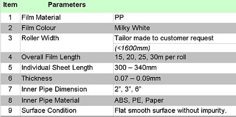 Sticky Roller Properties